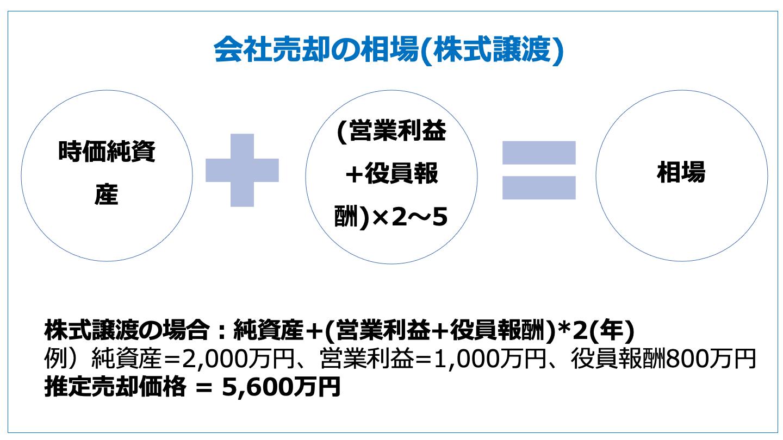 会社売却 相場(株式譲渡)