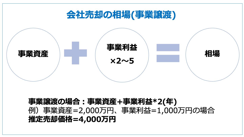 会社売却 相場(事業譲渡)
