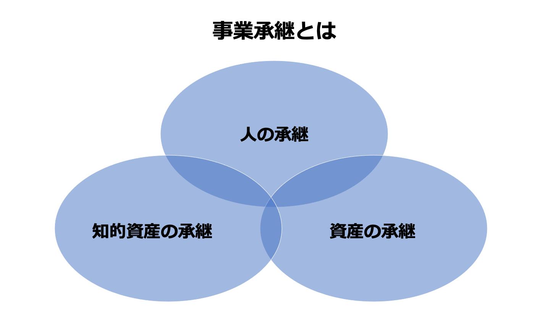 事業承継(FV)