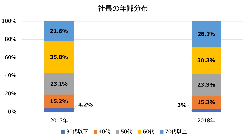 社長の年齢分布