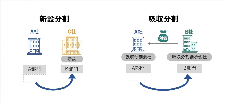 会社分割(新設分割_吸収分割)