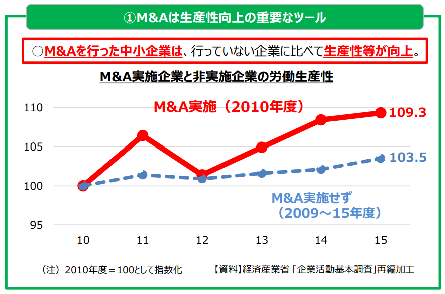 M&A実施企業と非実施企業の労働生産性