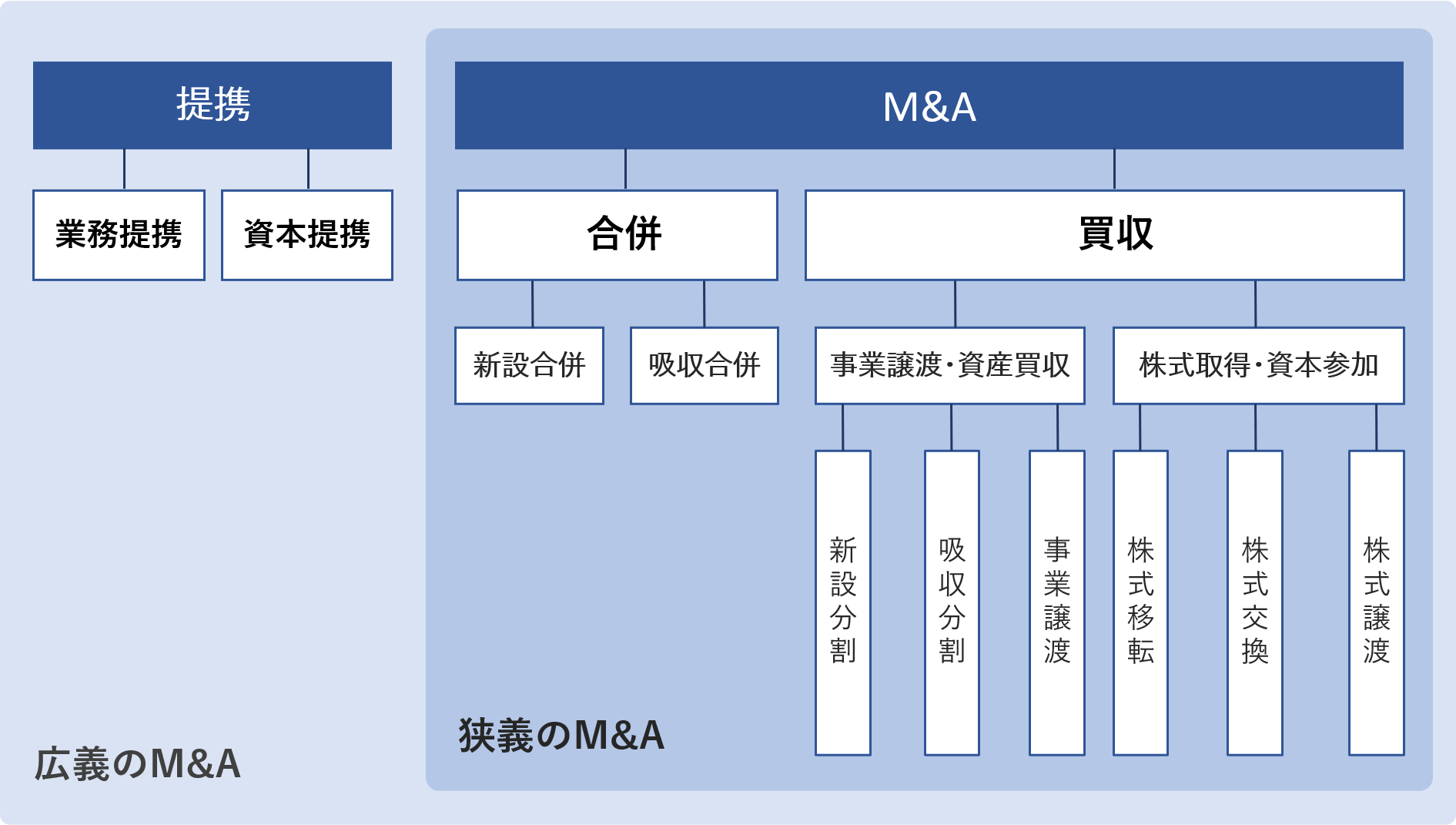 M&Aの種類