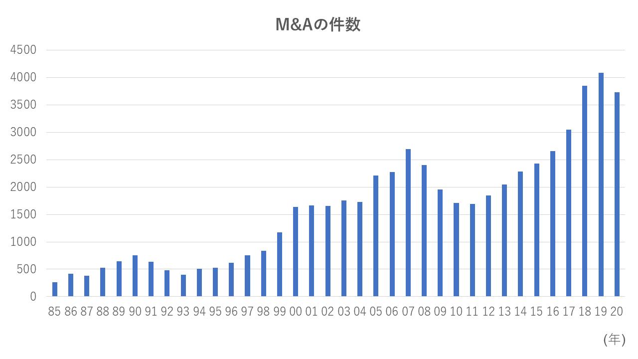 M&Aの件数推移