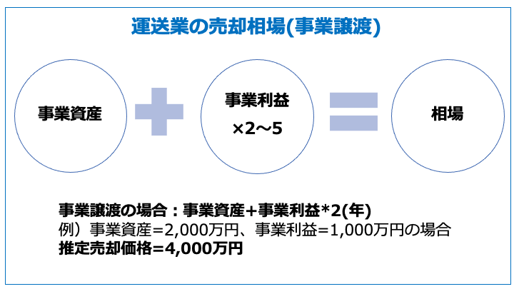 運送業の売却相場(事業譲渡)