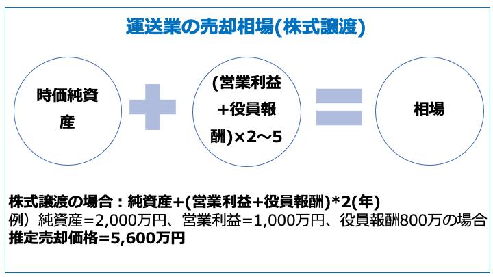 運送業の売却相場(株式譲渡)