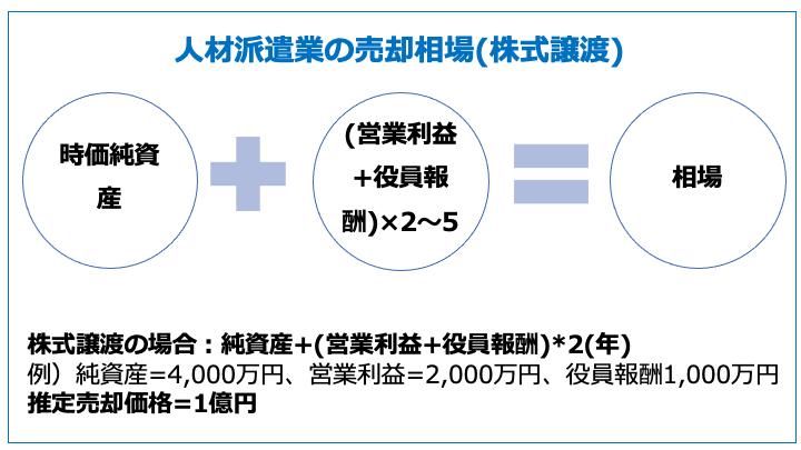 人材派遣業の売却相場(株式譲渡)-min