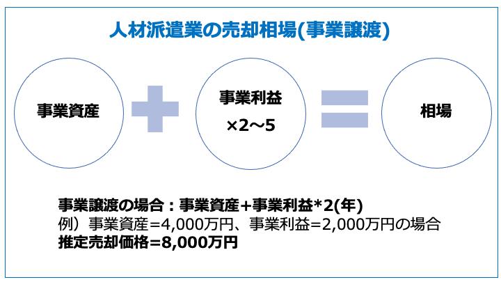 人材派遣業の売却相場(事業譲渡)
