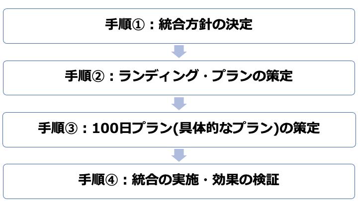 M&A PMI 手順