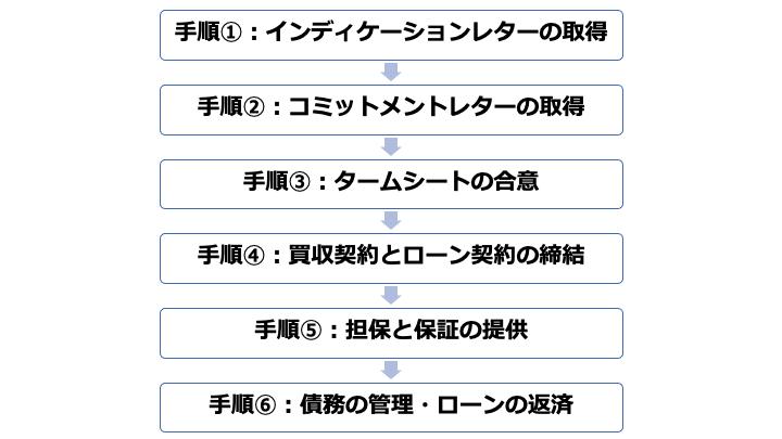 M&A ファイナンス 手順