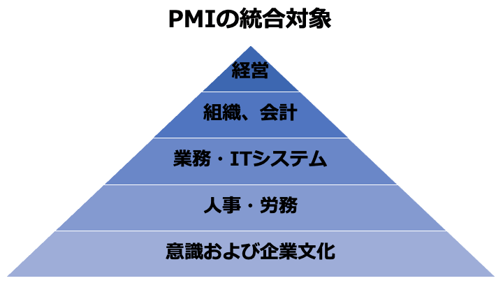 M&A PMI 全体像