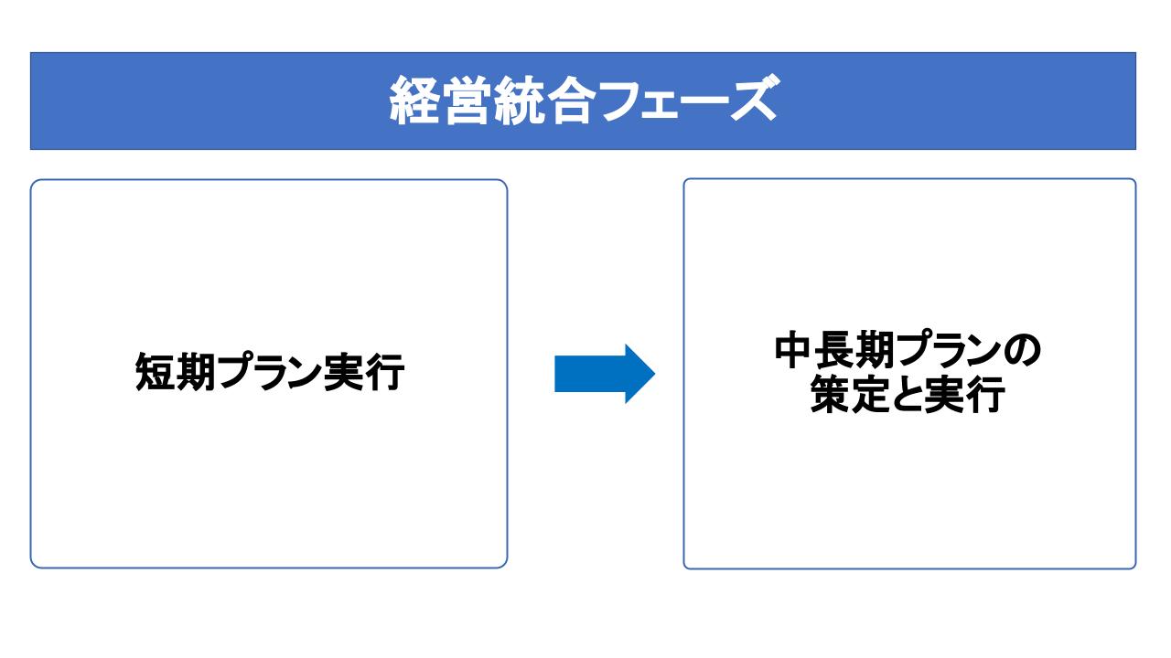 経営統合フェーズ