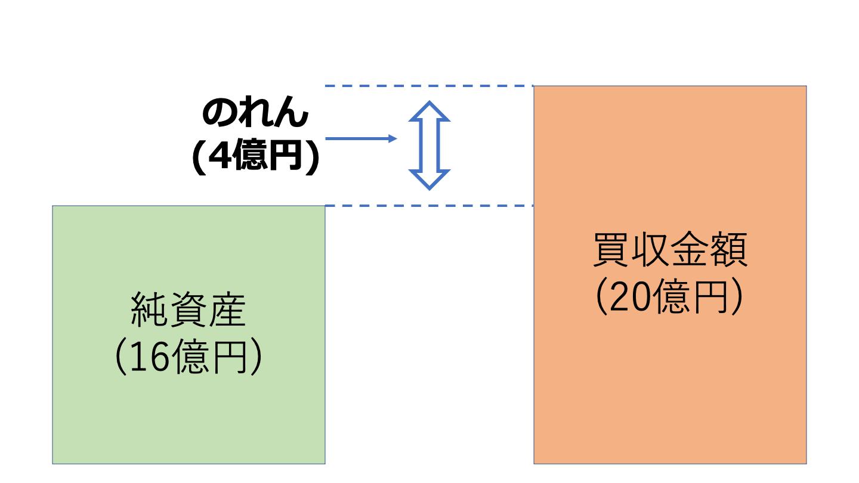 M&A のれん(FV)