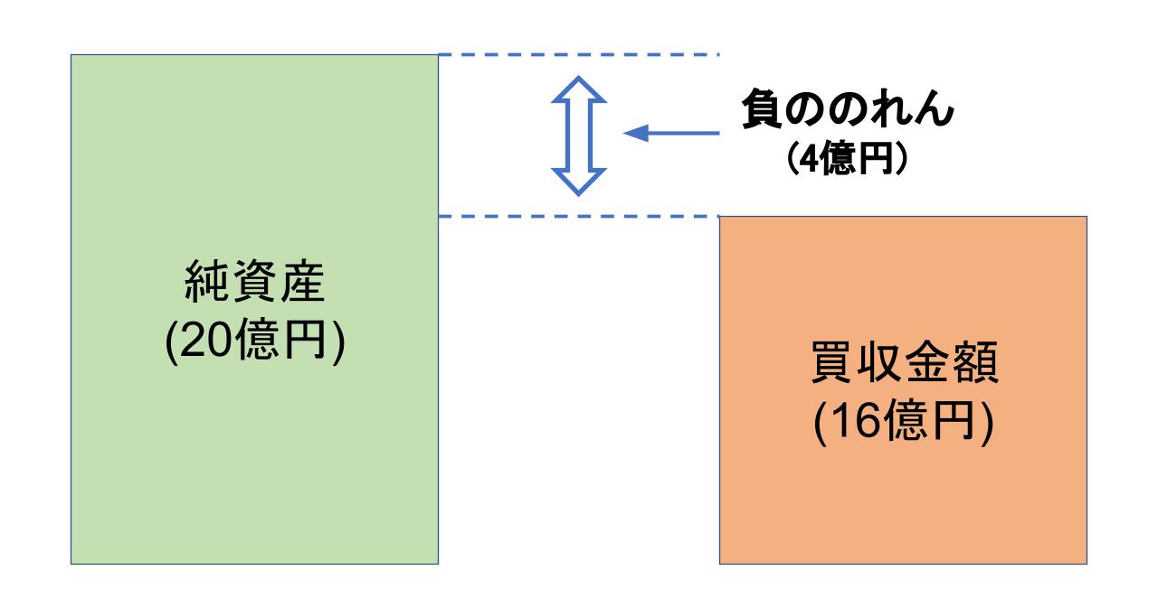 M&A のれん.pptx (7)