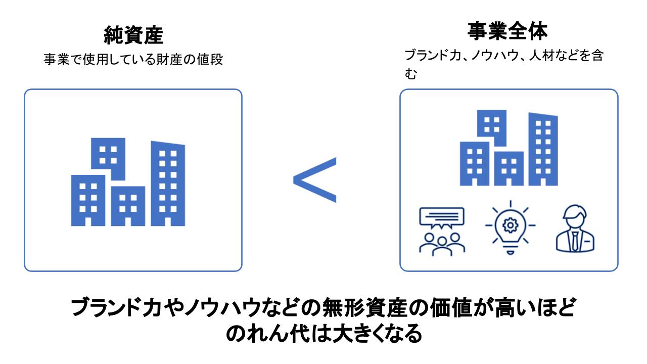 M&A のれん.pptx (9)