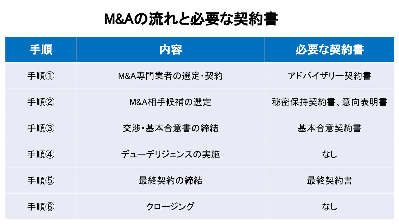 M&A 契約書一覧