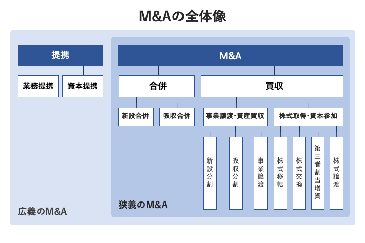 M&A 全体像