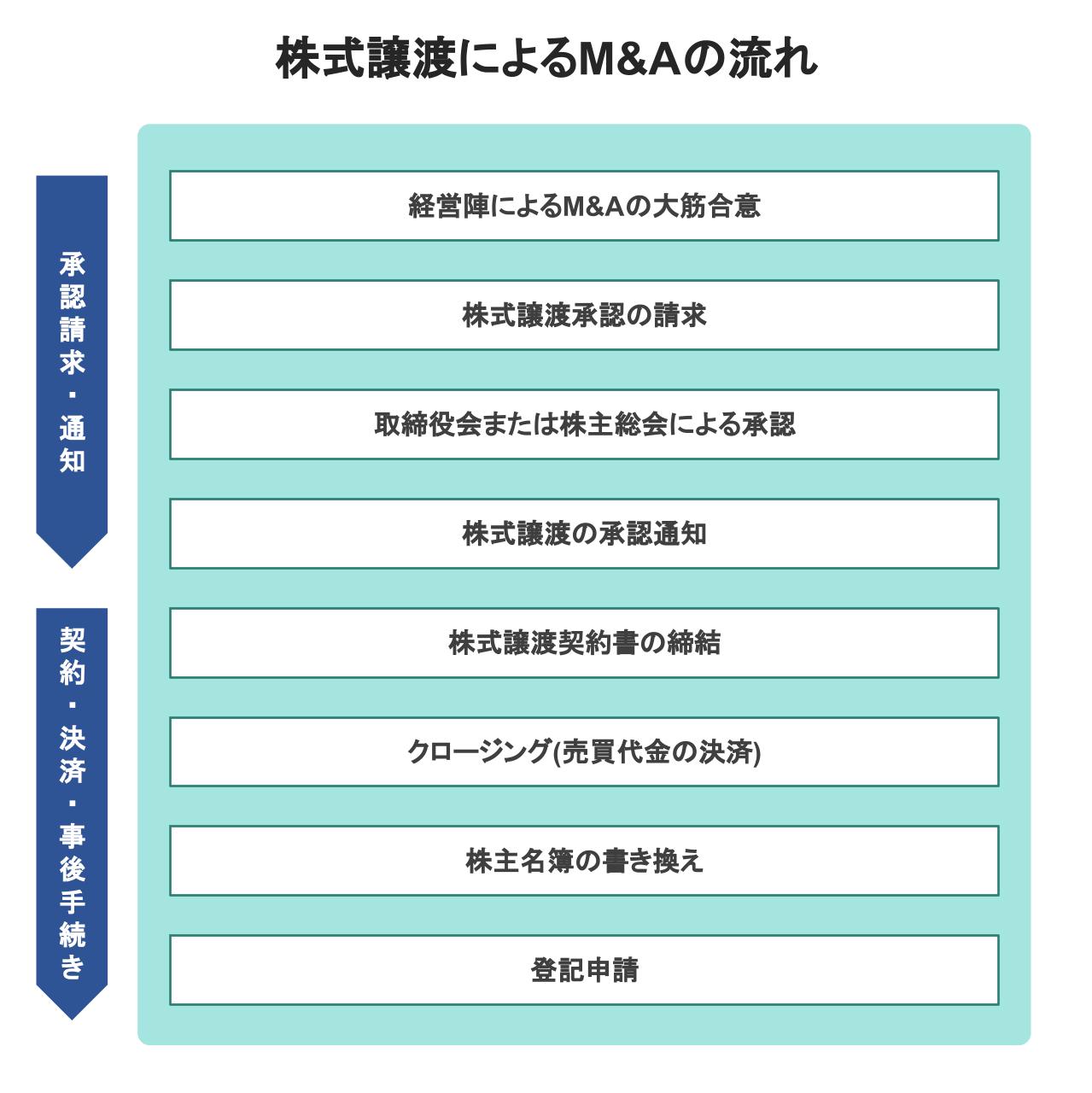 M&A 株式譲渡手続き