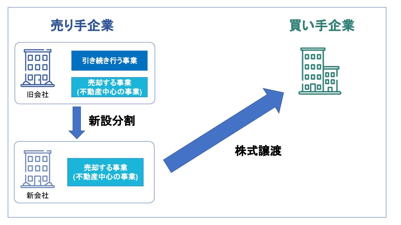M&A 不動産