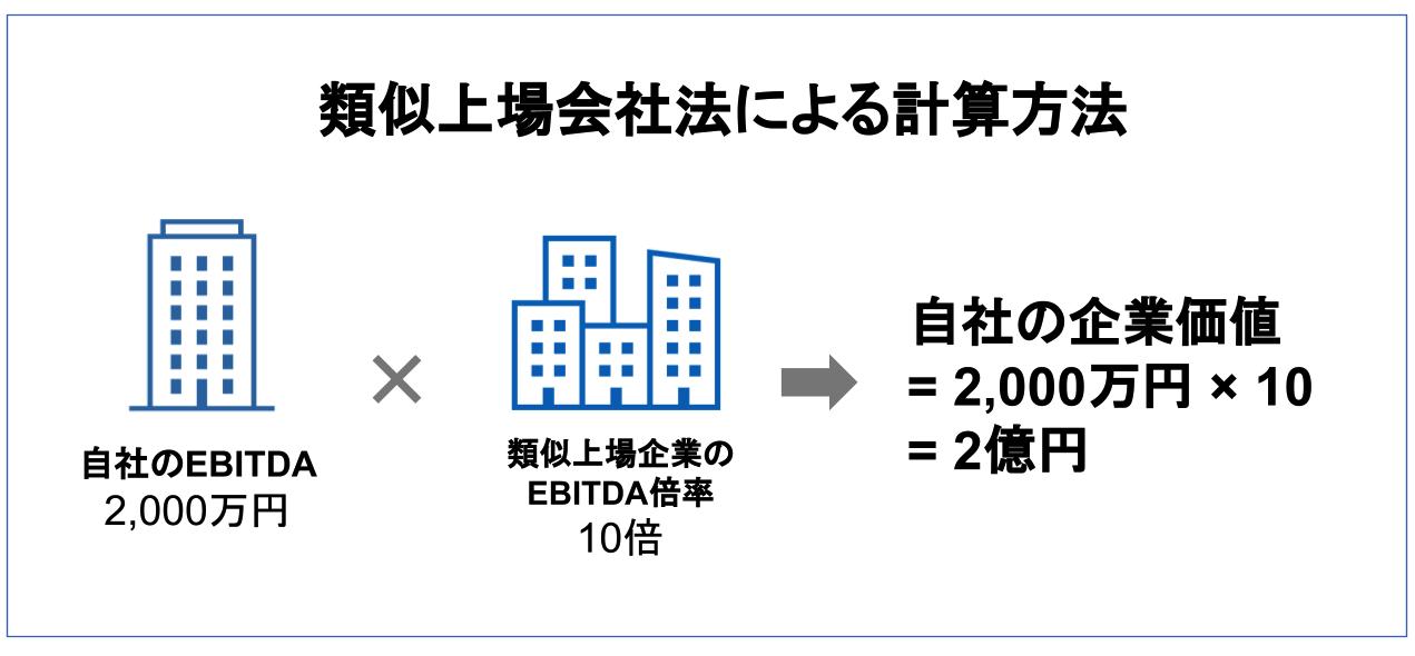 M&A 相場(マルチプル法)