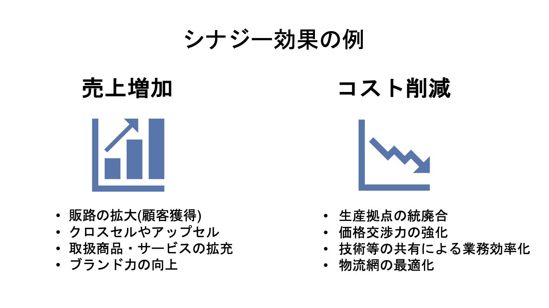 M&A シナジー効果(FV)