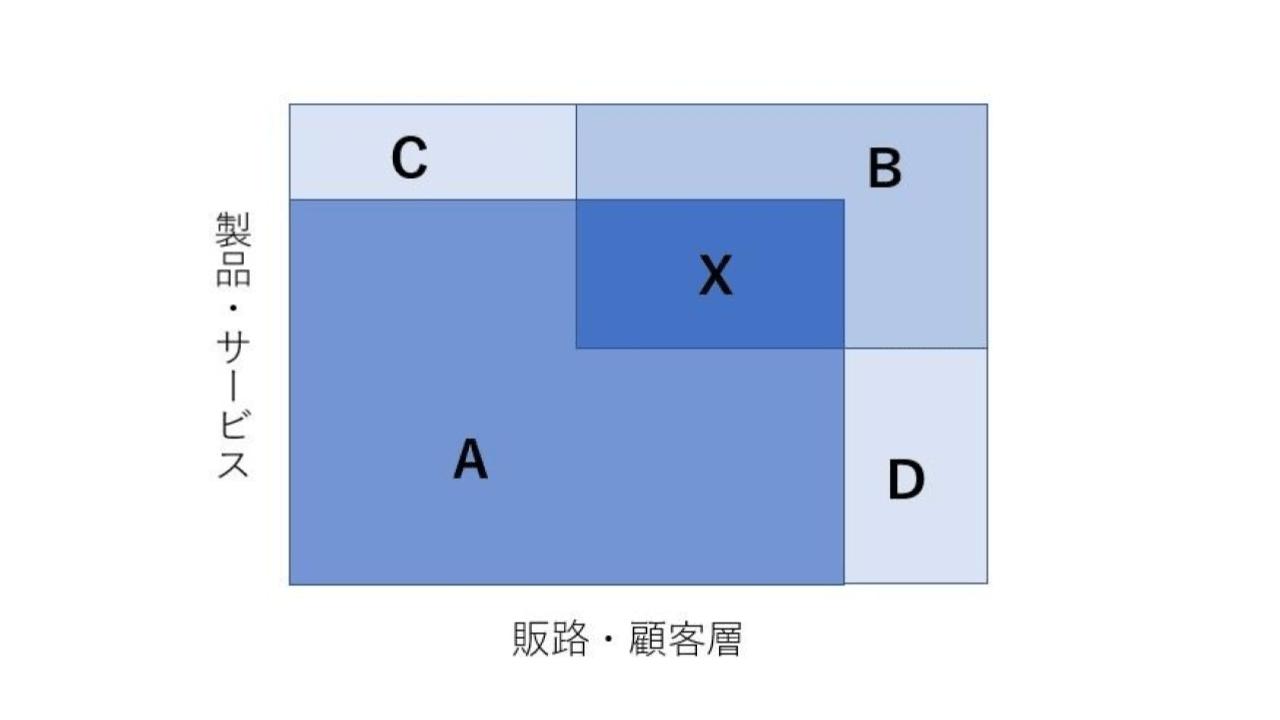 M&A シナジー効果(2)