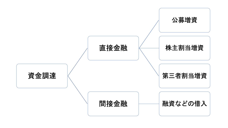 M&A 資金調達(FV)