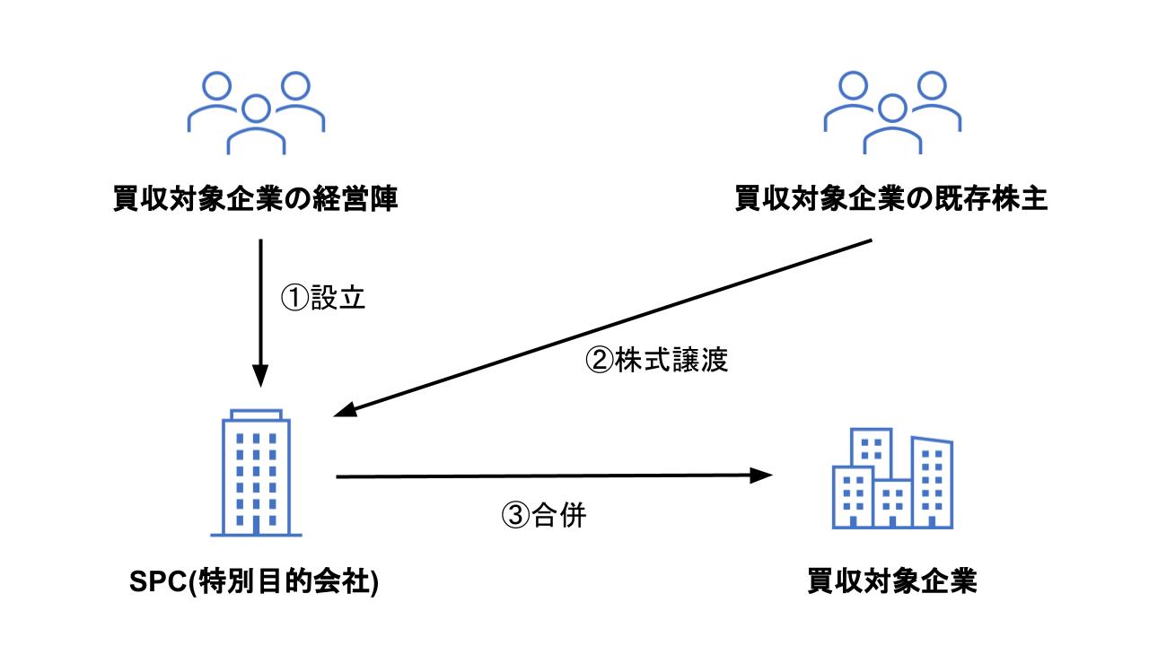 M&A 資金調達(MBO)