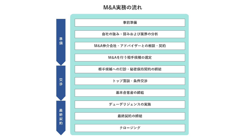 M&A 実務(FV)