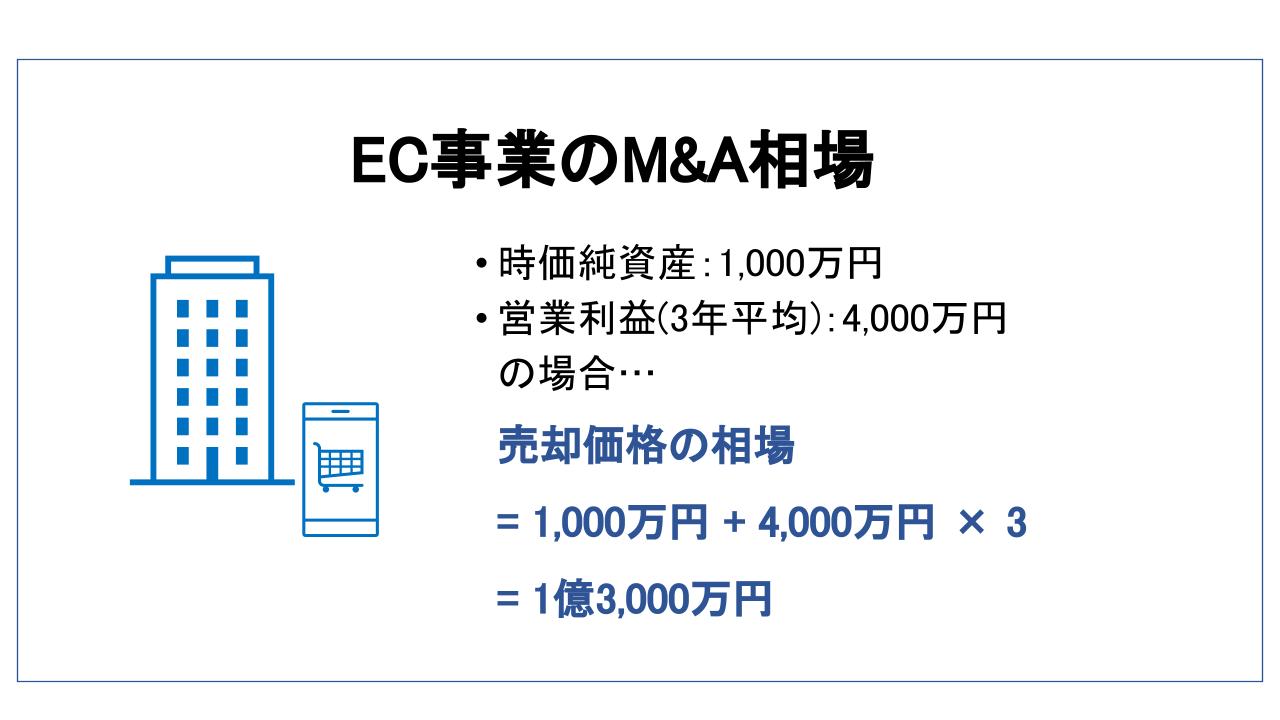 EC M&A 相場