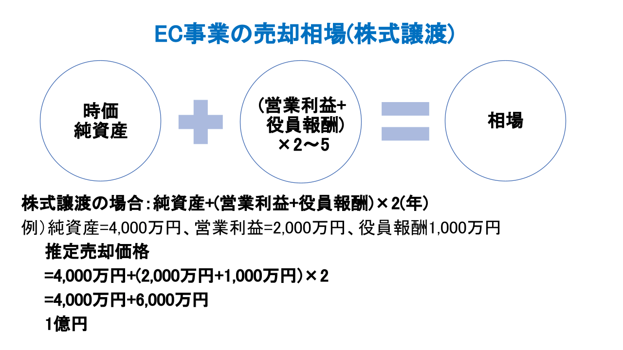 EC M&A 相場(株式譲渡)