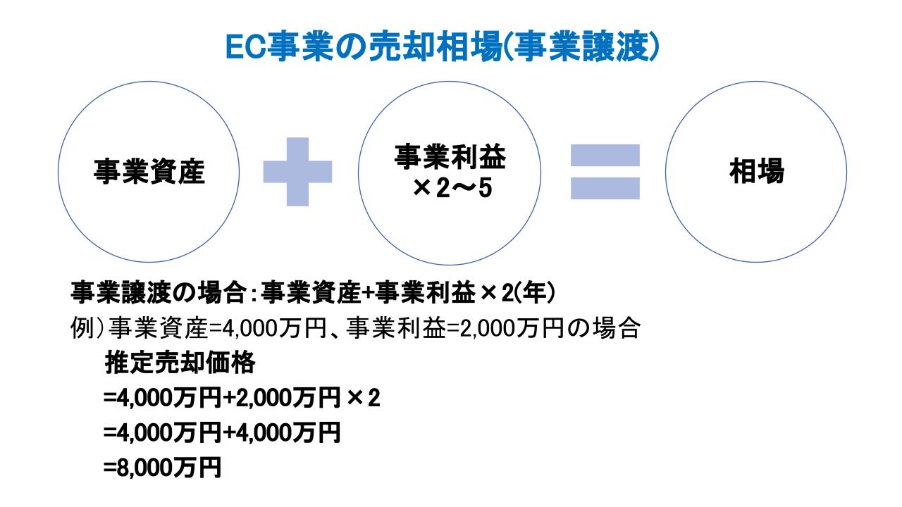 EC M&A 相場(事業譲渡)