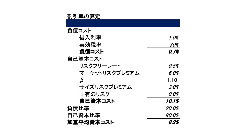 DCF(2)