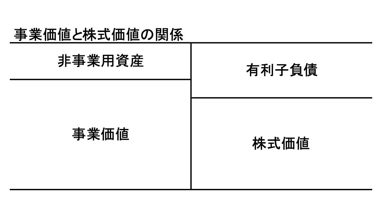 DCF(4)