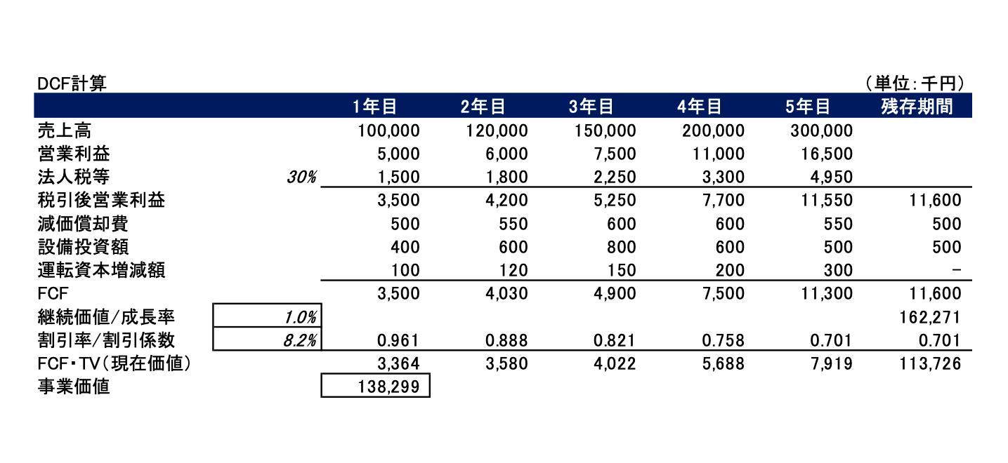 DCF(3)