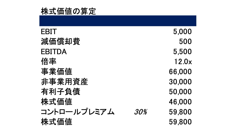 マルチプル(1)