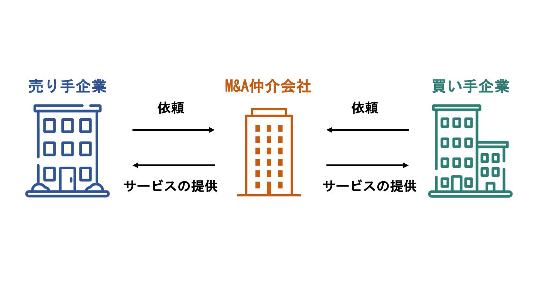 M&A 仲介(FV)