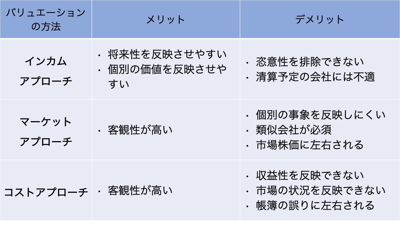 M&A バリュエーション(FV)