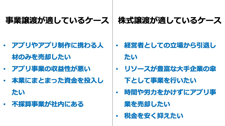 アプリ 売却(FV)