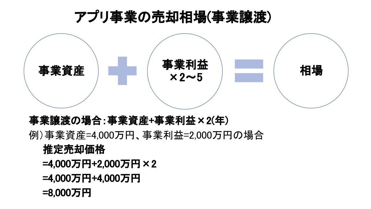 アプリ 売却相場(事業譲渡)
