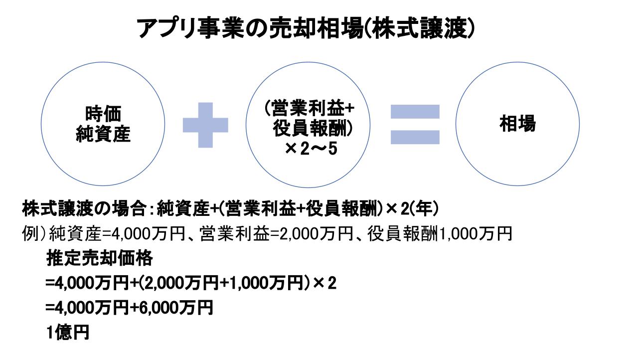 アプリ 売却相場(株式譲渡)