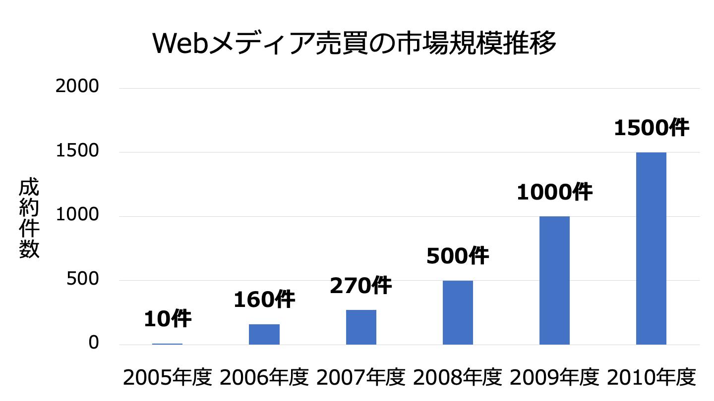 Webメディア 市場規模