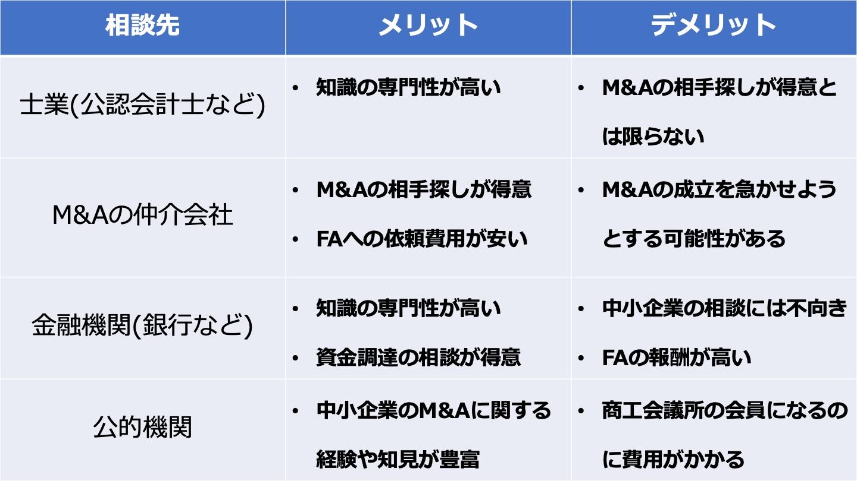 M&A 相談(FV)