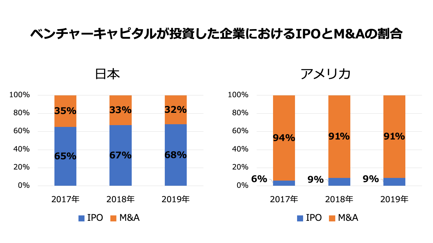 M&A IPO 割合