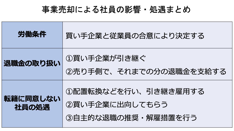 事業売却 社員(FV)