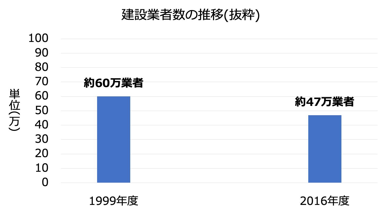 建設業者数