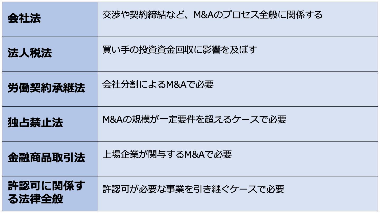 M&A 法律(FV)