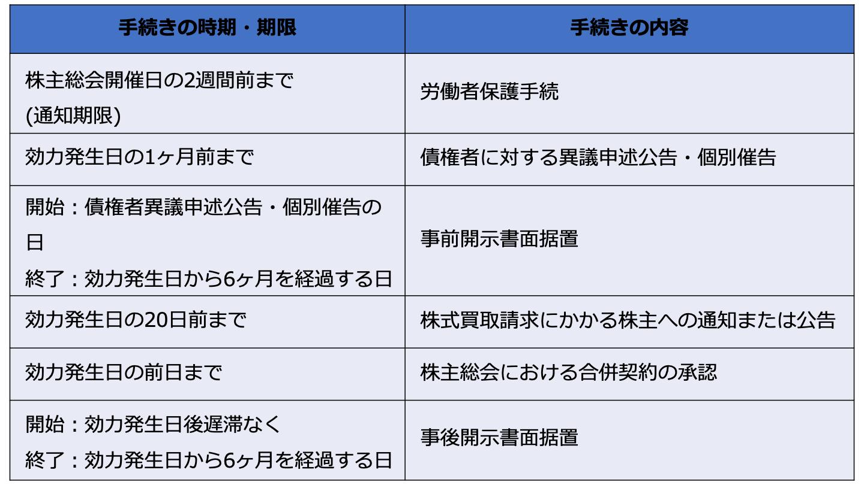 会社分割 スケジュール