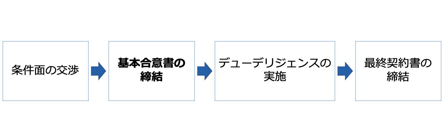 M&A 基本合意書 タイミング