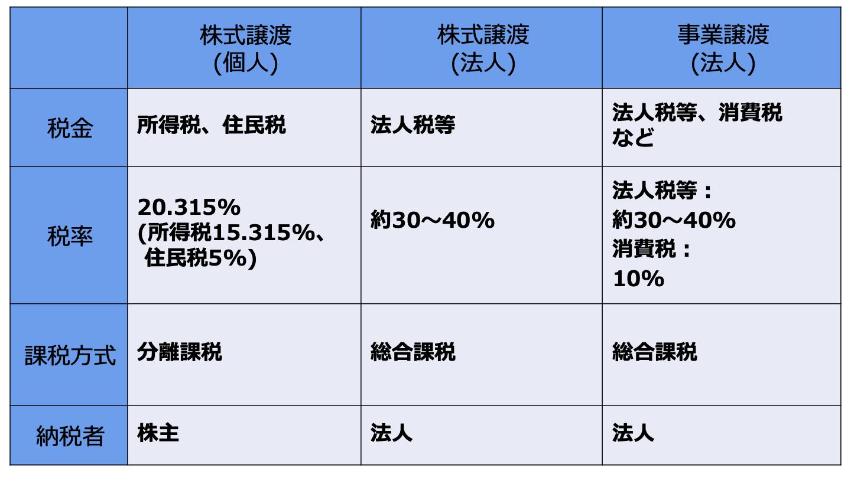 会社売却 税金(FV)